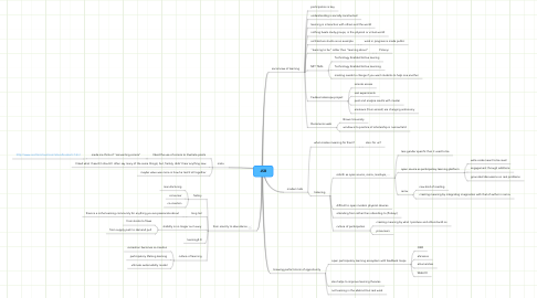 Mind Map: JSB
