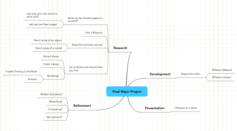 Mind Map: Final Major Project