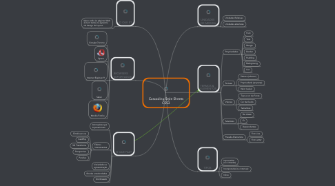 Mind Map: Cascading Style Sheets CSS3