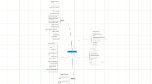 Mind Map: Inquiry with Technology