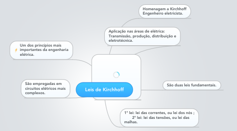Mind Map: Leis de Kirchhoff