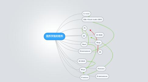 Mind Map: 我所学到的软件