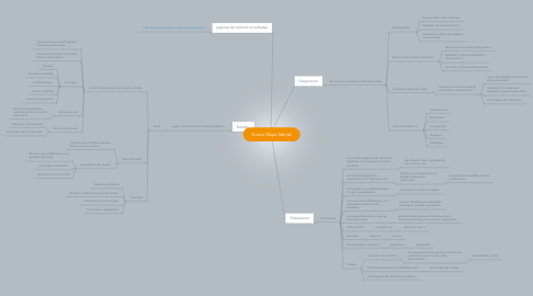 Mind Map: Nuevo Mapa Mental