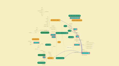 Mind Map: Política del Bien Común PBC