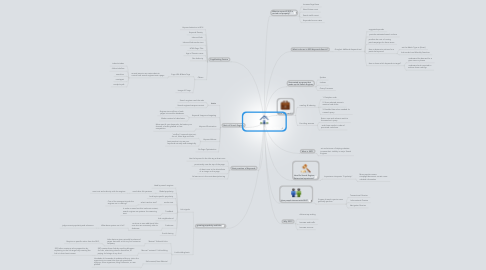 Mind Map: Search Engines Operate (SEO)
