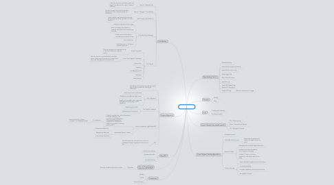 Mind Map: Search Engine