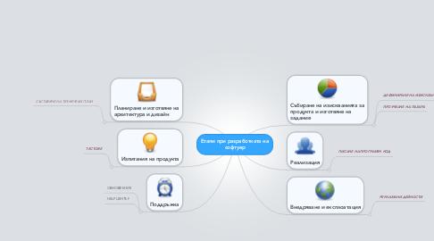 Mind Map: Етапи при разработката на софтуер
