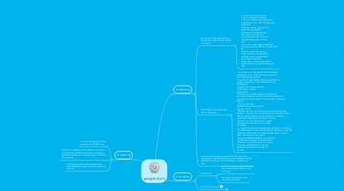 Mind Map: google docs