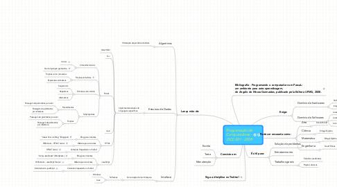 Mind Map: Programação de Computadores - DCC 001 - 2009