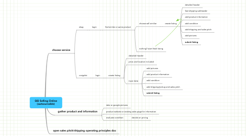 Mind Map: ΩΩ Selling Online (outsourcable)