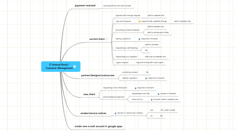 Mind Map: IT Arsenal Email / Customer Management
