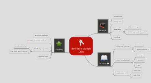 Mind Map: Benefits of Google Docs