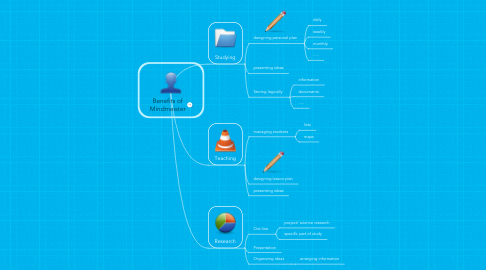Mind Map: Benefits of Mindmeister