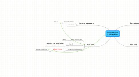Mind Map: Programação de Computadores