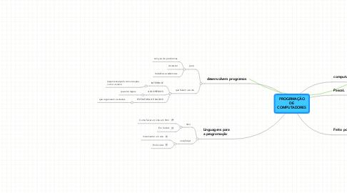 Mind Map: PROGRMAÇÃO DE COMPUTADORES