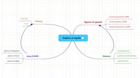 Mind Map: Daphne et Apollo