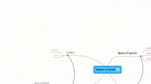 Mind Map: Daphne et Apollo
