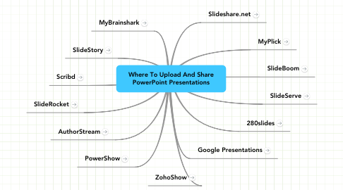 Mind Map: Where To Upload And Share PowerPoint Presentations