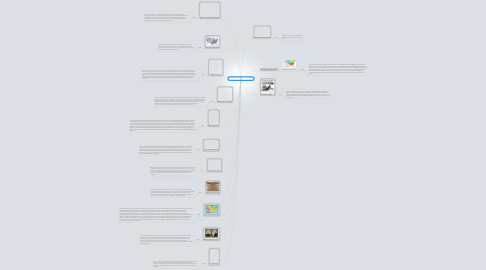 Mind Map: Causes OF The Civil War........