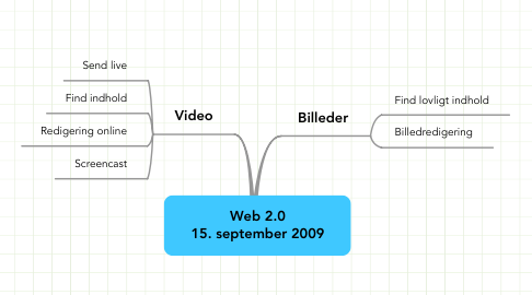 Mind Map: Web 2.0 15. september 2009