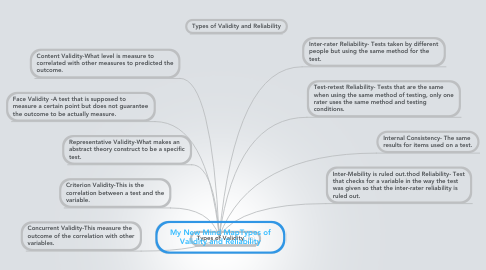 Mind Map: My New Mind MapTypes of Validity and Reliability
