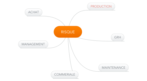 Mind Map: RISQUE