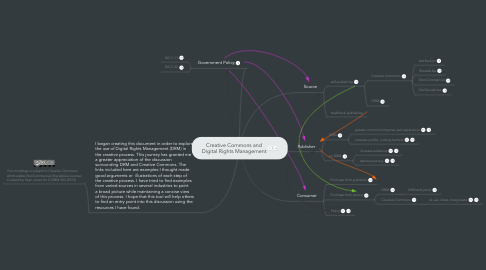 Mind Map: Creative Commons and Digital Rights Management