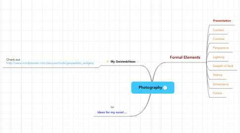 Mind Map: Photography