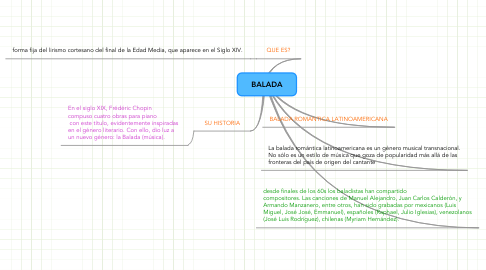 Mind Map: BALADA