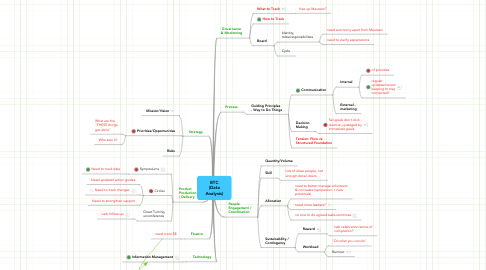Mind Map: BTC (Data Analysis)