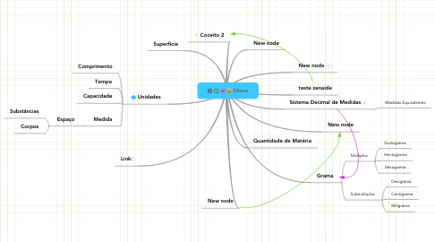 Mind Map: Massa