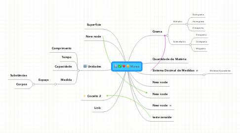 Mind Map: Massa
