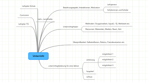 Mind Map: Unterricht