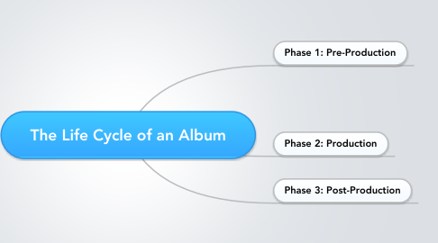 Mind Map: The Life Cycle of an Album