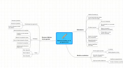 Mind Map: Buenas prácticas en la  programación