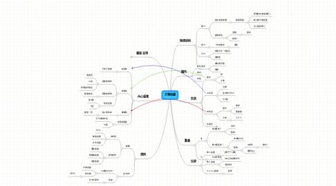 Mind Map: 方塊遊戲