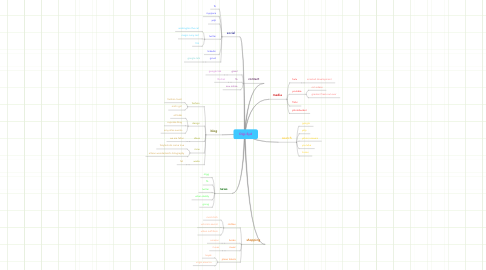 Mind Map: Digi-Syd