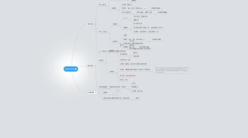 Mind Map: pushcenter