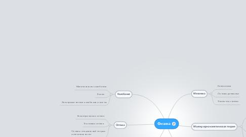 Mind Map: Физика