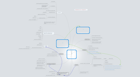 Mind Map: Digibord lessen