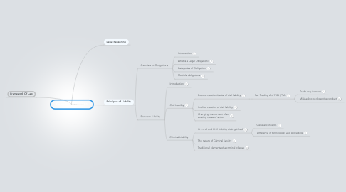 Mind Map: Commercial Law 101
