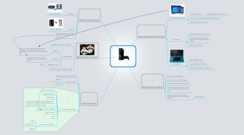 Mind Map: Porter 5 Forces Analysis Video Game Sector
