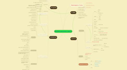 Mind Map: Критерии диагностики  проекта