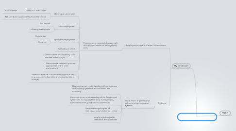Mind Map: Occupational Education