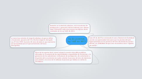Mind Map: ley de juventud, ley 1622 de 2013