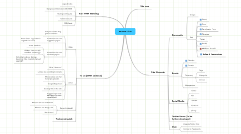 Mind Map: #KMers Chat