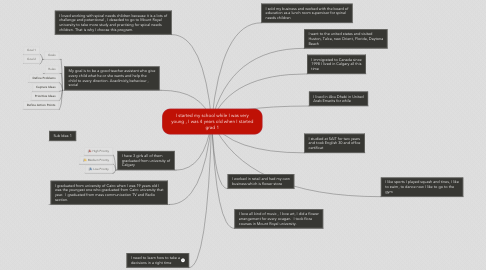 Mind Map: I started my school while I was very young , I was 4 years old when I started grad 1