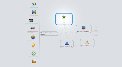 Mind Map: Project Management Framework for project success.