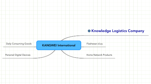 Mind Map: KANGWEI International