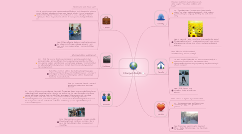 Mind Map: Change Lifestyle